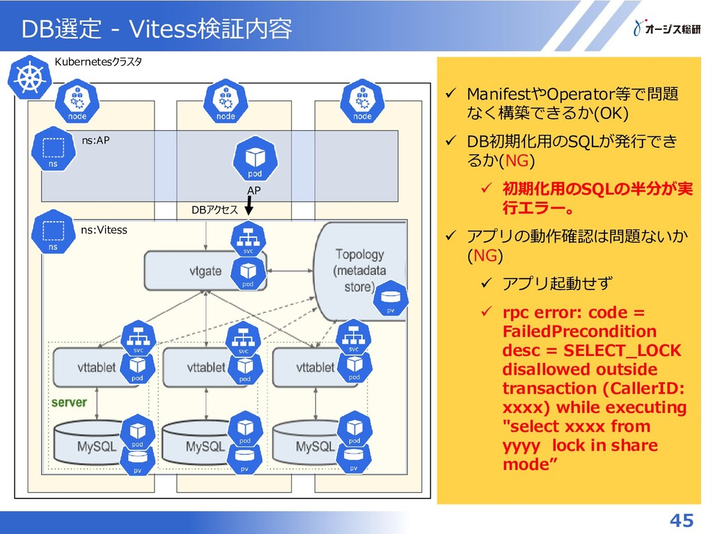 DB選定 - Vitess検証内容 45 Kubernetesクラスタ MySQLクラスタ 状...