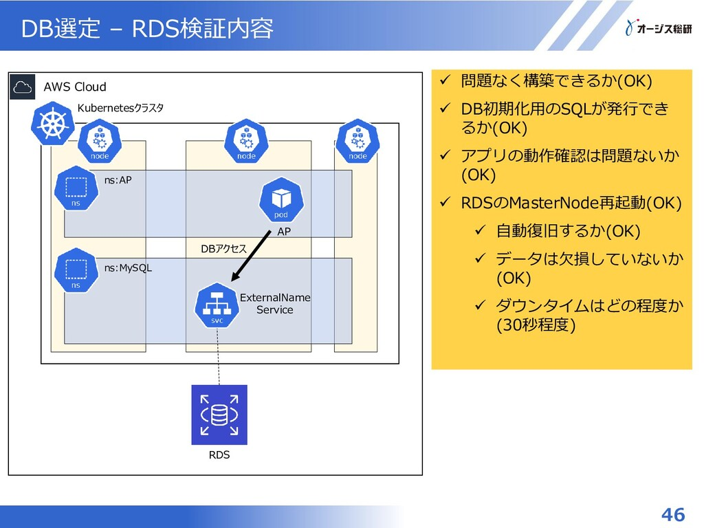 DB選定 – RDS検証内容 46 ns:MySQL Kubernetesクラスタ ns:AP...