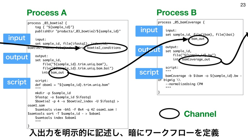23 process _05_bamCoverage { input: set sample_...