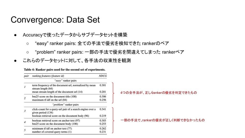 Convergence: Data Set ● Accuracyで使ったデータからサブデータセ...