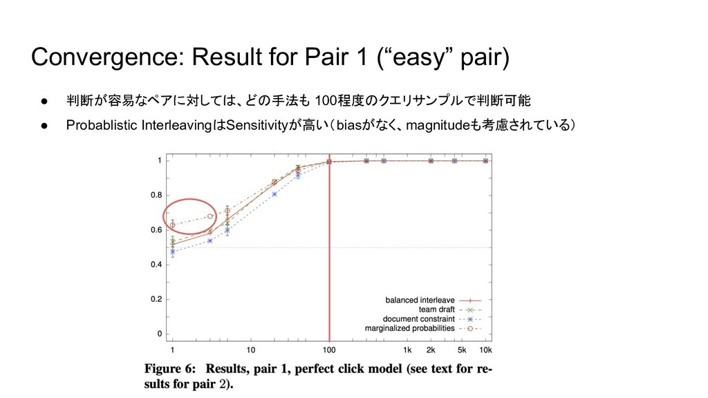 """Convergence: Result for Pair 1 (""""easy"""" pair) ● ..."""