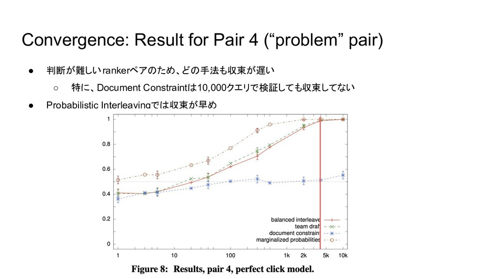 """Convergence: Result for Pair 4 (""""problem"""" pair)..."""
