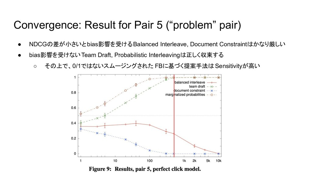 """Convergence: Result for Pair 5 (""""problem"""" pair)..."""