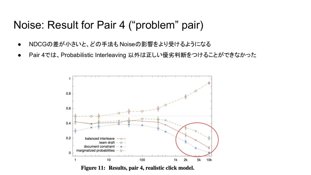 """Noise: Result for Pair 4 (""""problem"""" pair) ● NDC..."""
