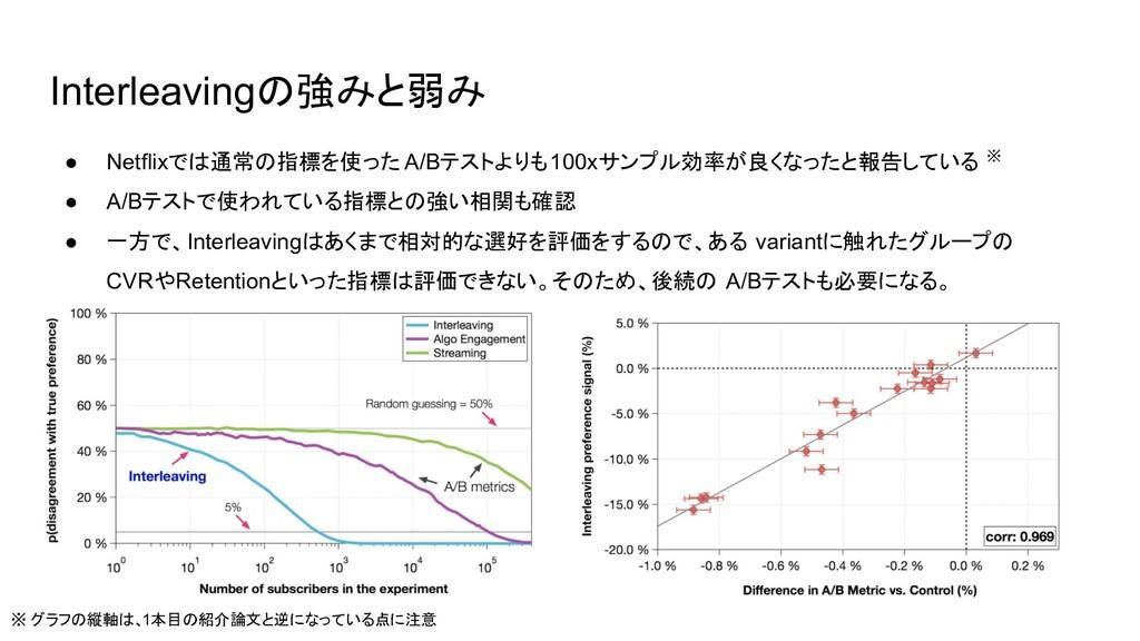Interleavingの強みと弱み ※ グラフの縦軸は、1本目の紹介論文と逆になっている点に...