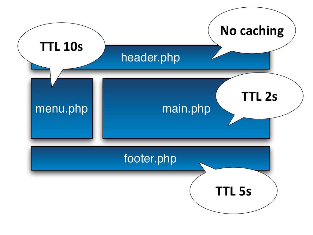 header.php menu.php main.php footer.php TTL ...