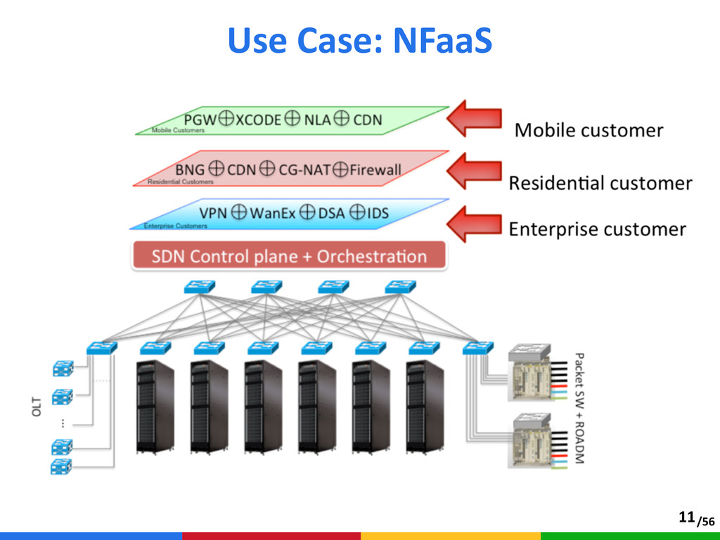 /56 Use Case: NFaaS 11