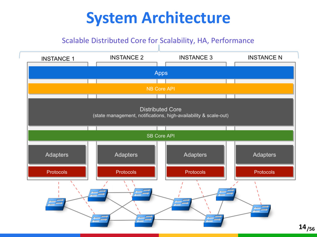 /56 System Architecture 14