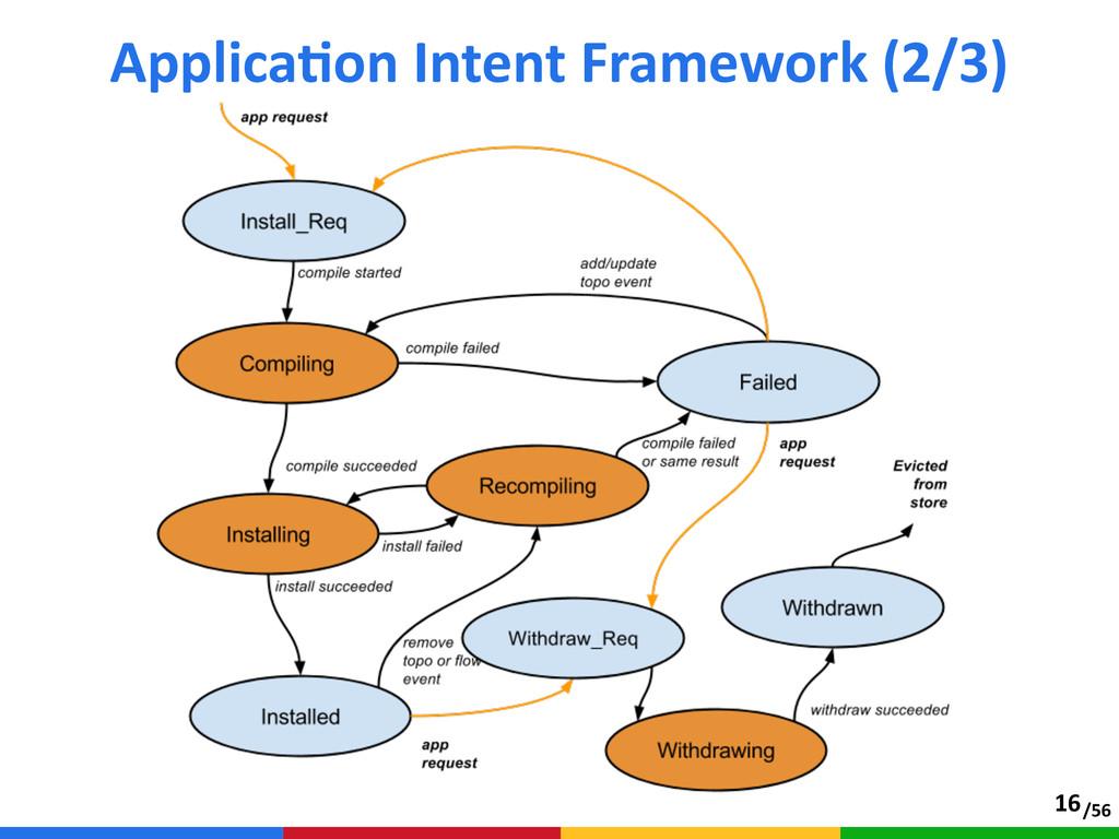 /56 ApplicaTon Intent Framework (2/3) 16