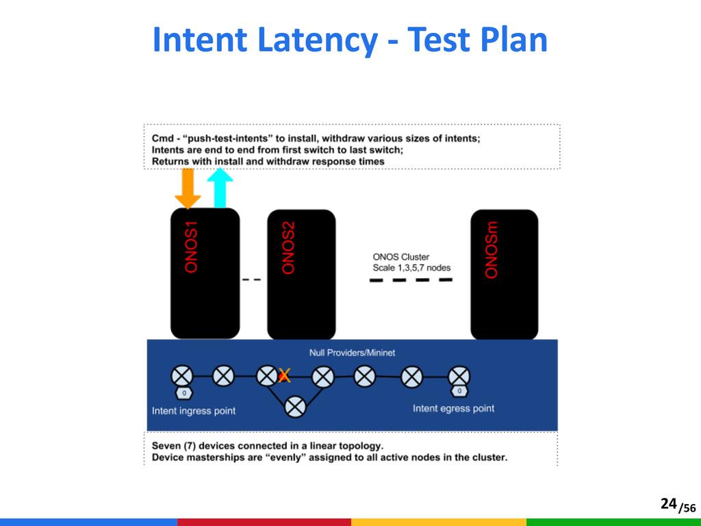 /56 Intent Latency -‐ Test Plan 24