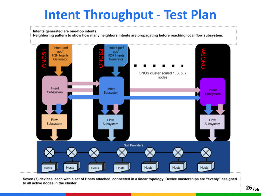 /56 Intent Throughput -‐ Test Plan 26