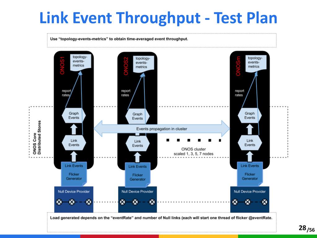 /56 Link Event Throughput -‐ Test Plan 28
