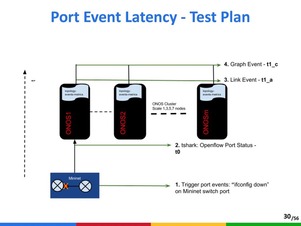 /56 Port Event Latency -‐ Test Plan 30