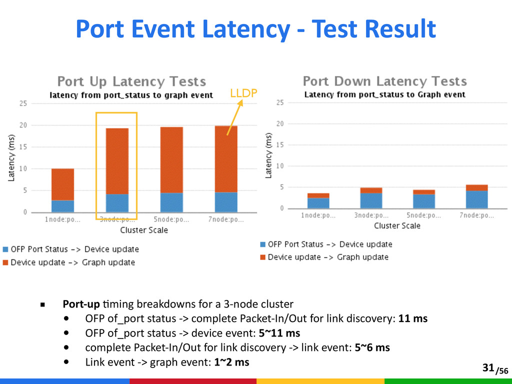 /56 ■ Port-‐up Aming breakdowns for a 3-...