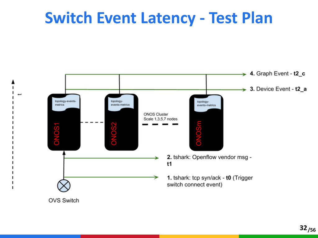 /56 Switch Event Latency -‐ Test Plan 32