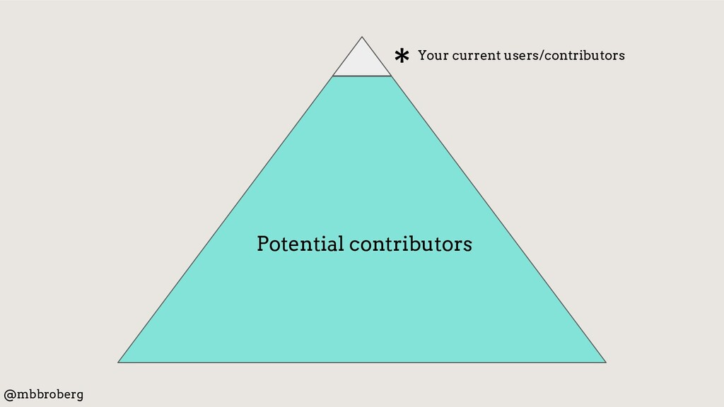 * Your current users/contributors Potential con...