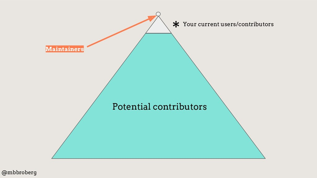 * Potential contributors @mbbroberg Maintainers...