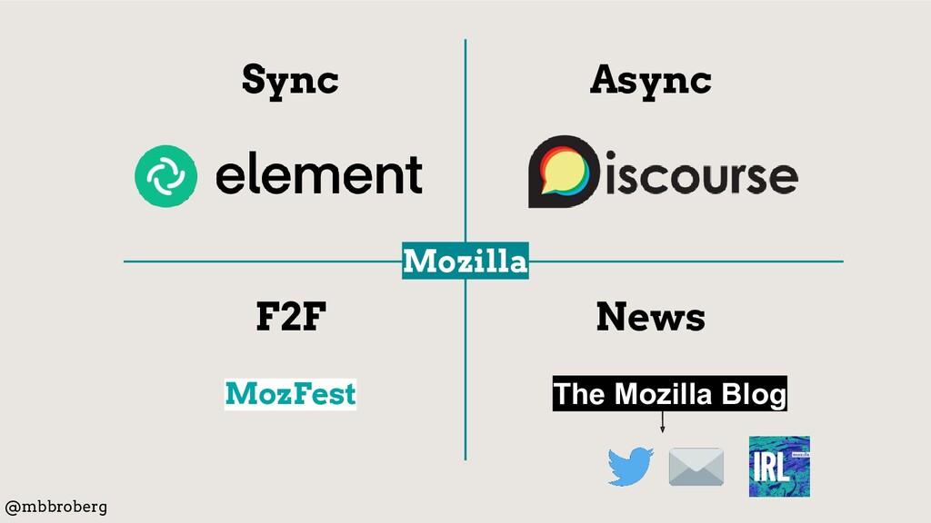 Async Sync F2F News MozFest @mbbroberg Mozilla ...
