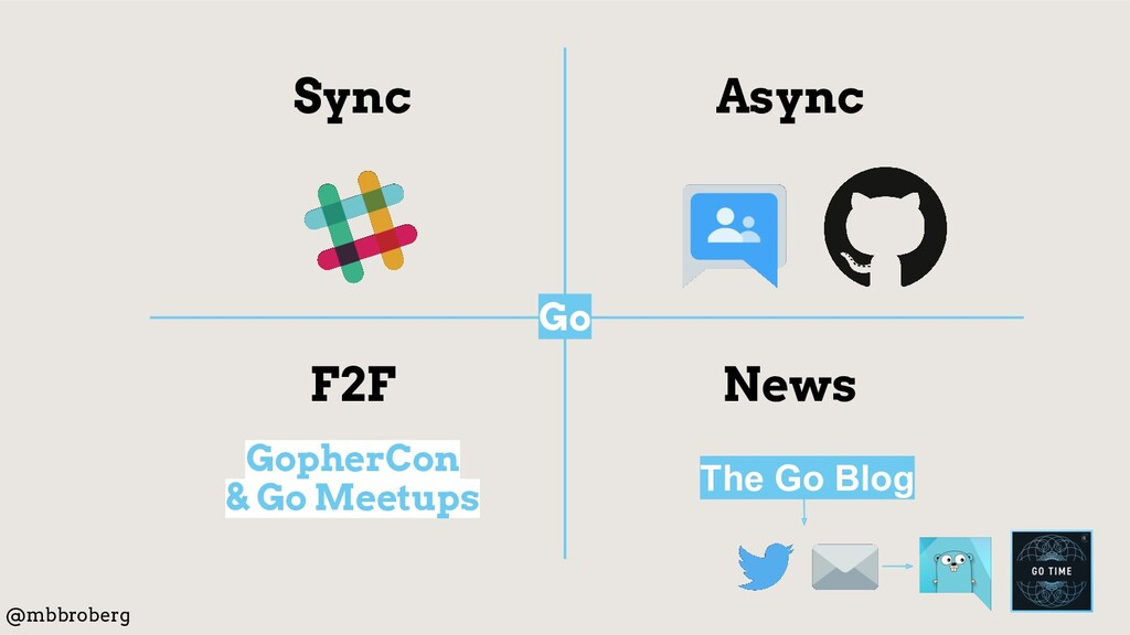 Async Sync F2F News GopherCon & Go Meetups @mbb...