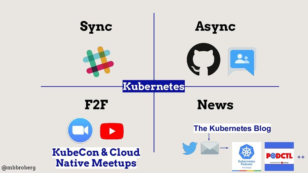 Async Sync F2F News KubeCon & Cloud Native Meet...