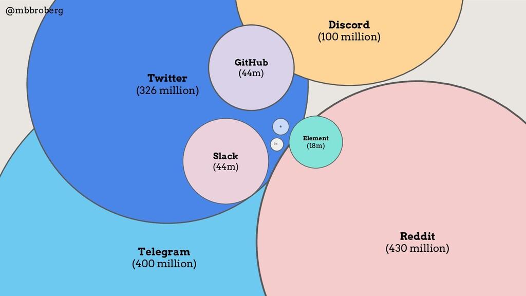 Telegram (400 million) Twitter (326 million) Re...