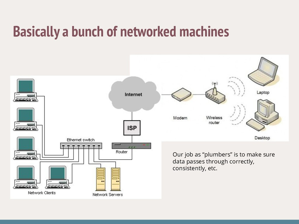 Basically a bunch of networked machines Our job...