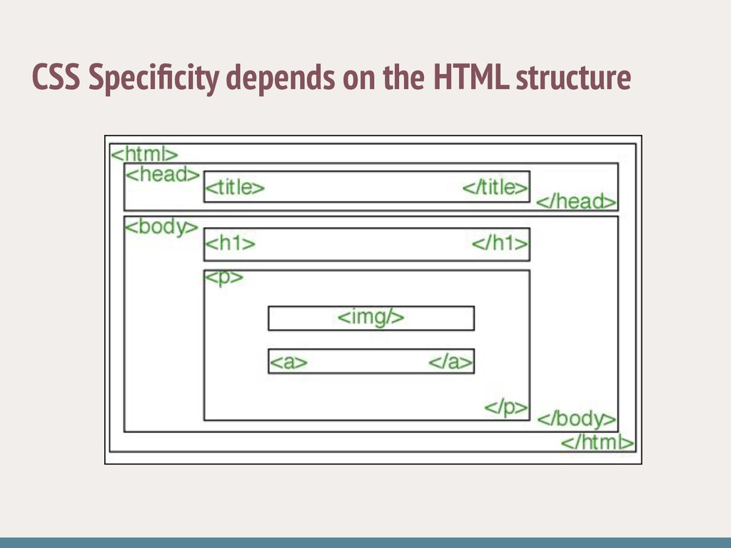 CSS Specificity depends on the HTML structure