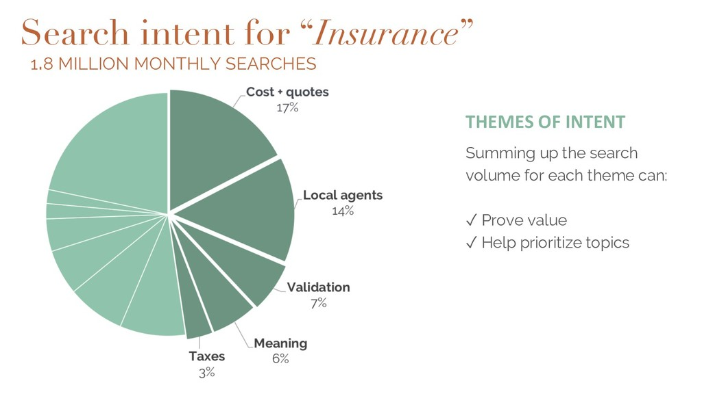 "Search intent for ""Insurance"" Summing up the se..."