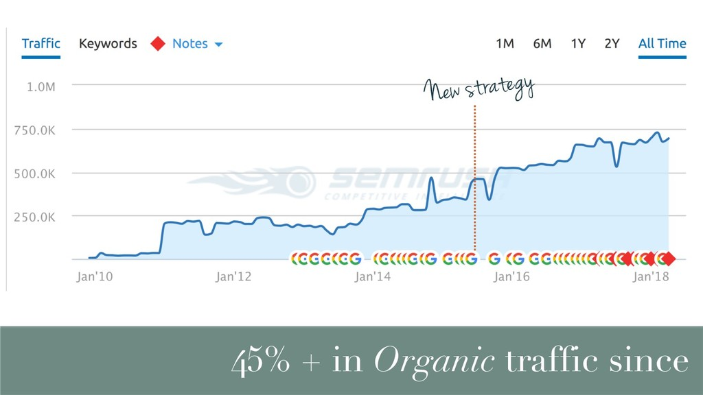 45% + in Organic traffic since New strategy