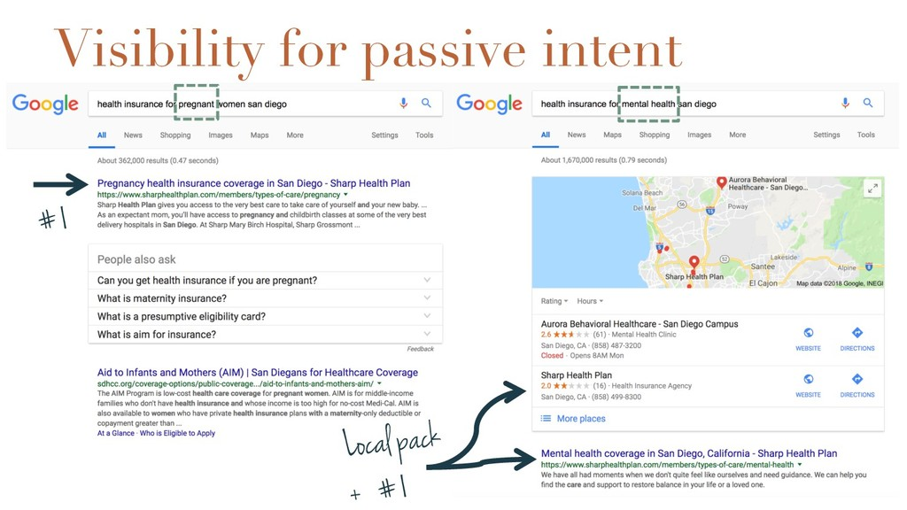 Visibility for passive intent #1 Local pack + #1