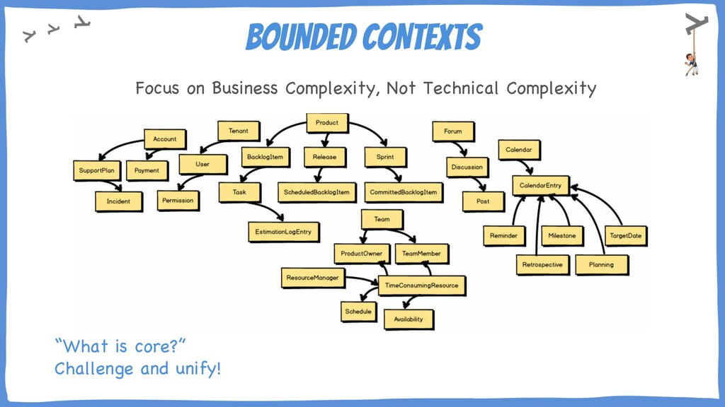 BOUNDED CONTEXTS Focus on Business Complexity, ...