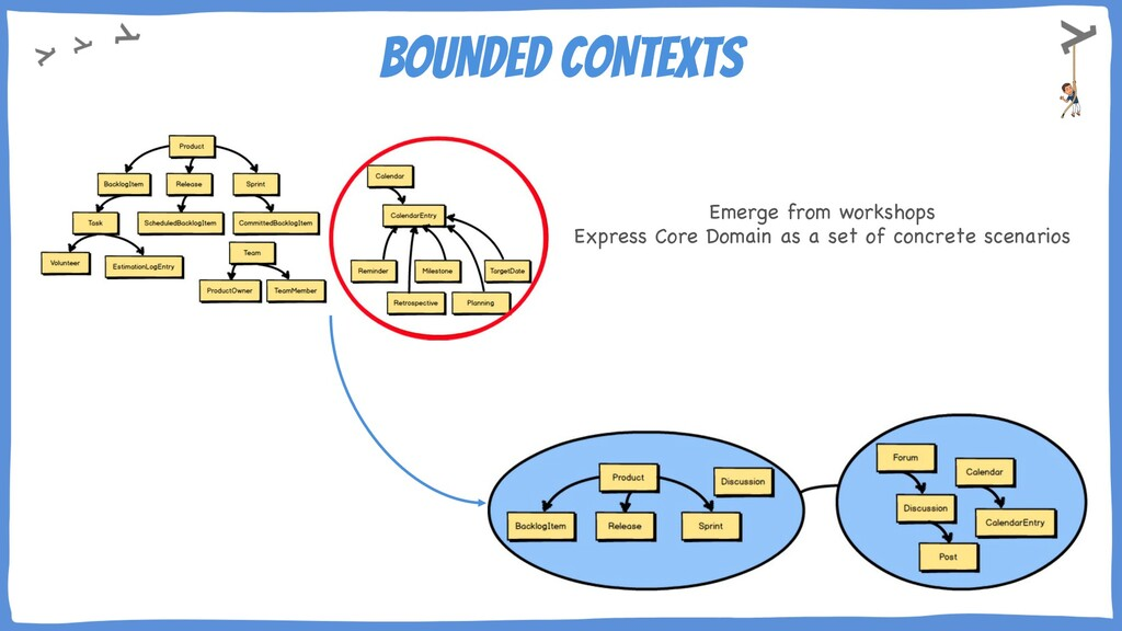 BOUNDED CONTEXTS Emerge from workshops Express ...