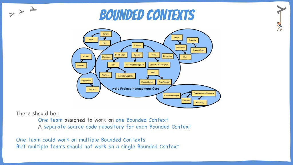 BOUNDED CONTEXTS There should be : One team ass...