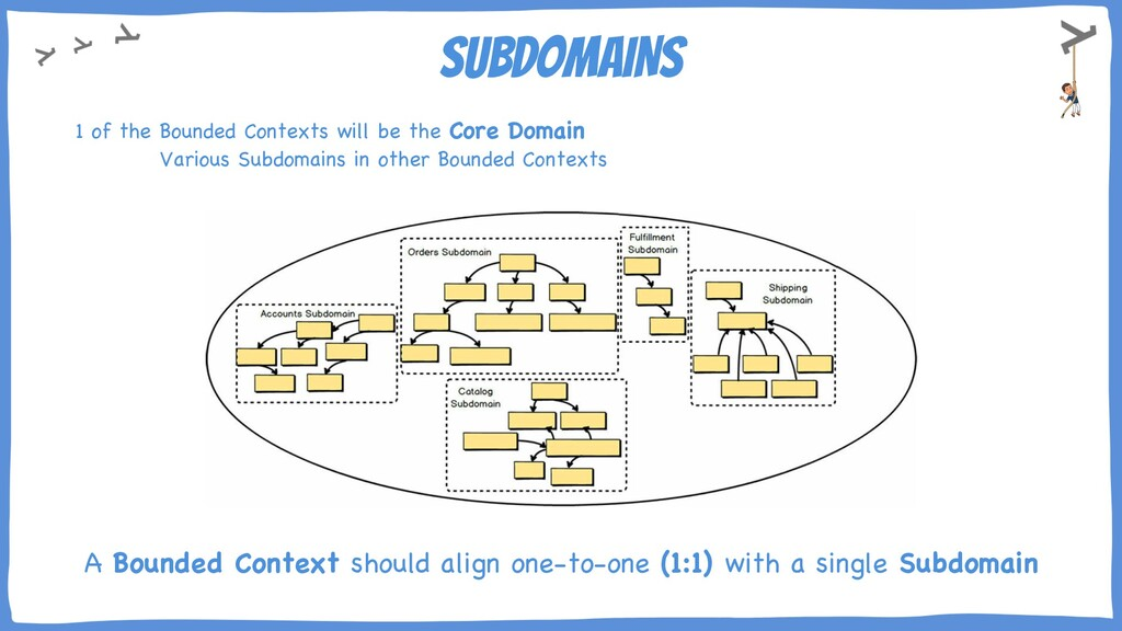 SUBDOMAINS 1 of the Bounded Contexts will be th...