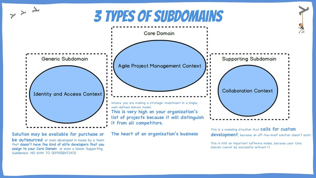 3 Types of Subdomains Solution may be available...