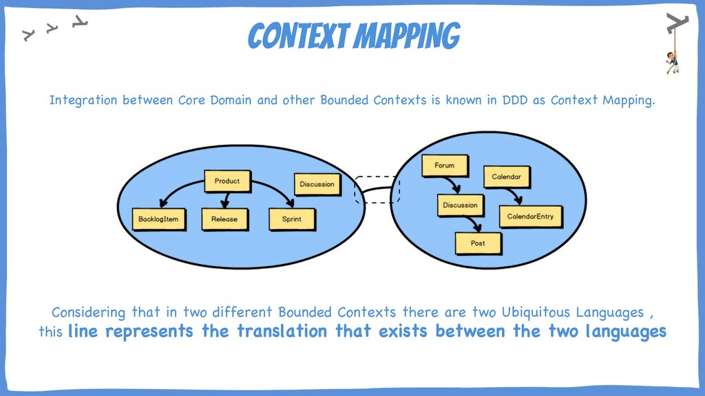 CONTEXT MAPPING Integration between Core Domain...