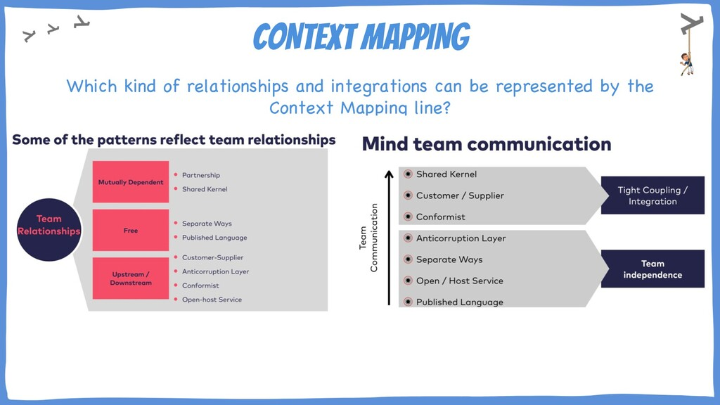 CONTEXT MAPPING What relationships and integrat...