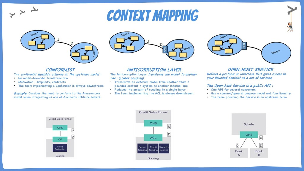 CONTEXT MAPPING CONFORMIST The conformist slavi...