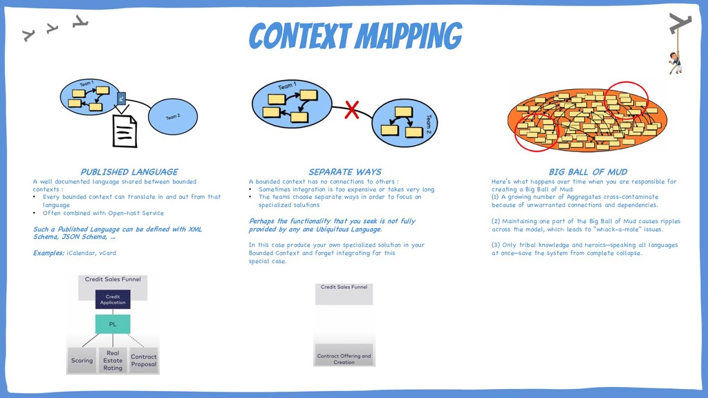 CONTEXT MAPPING PUBLISHED LANGUAGE A well docum...
