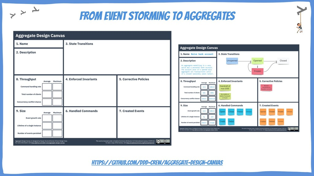 FROM Event Storming to Aggregates Aggregate Can...