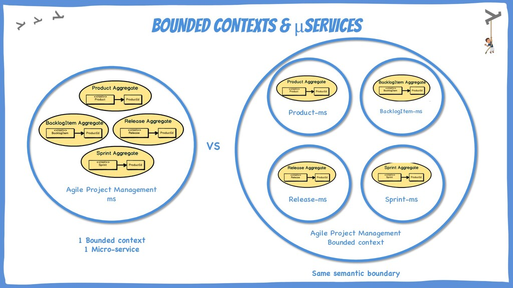 BOUNDED CONTEXTS & μSERVICES Agile Project Mana...