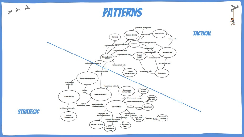 PATTERNS TACTICAL STRATEGIC