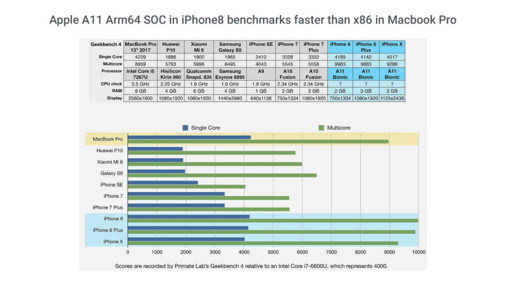Apple A11 Arm64 SOC in iPhone8 benchmarks faste...