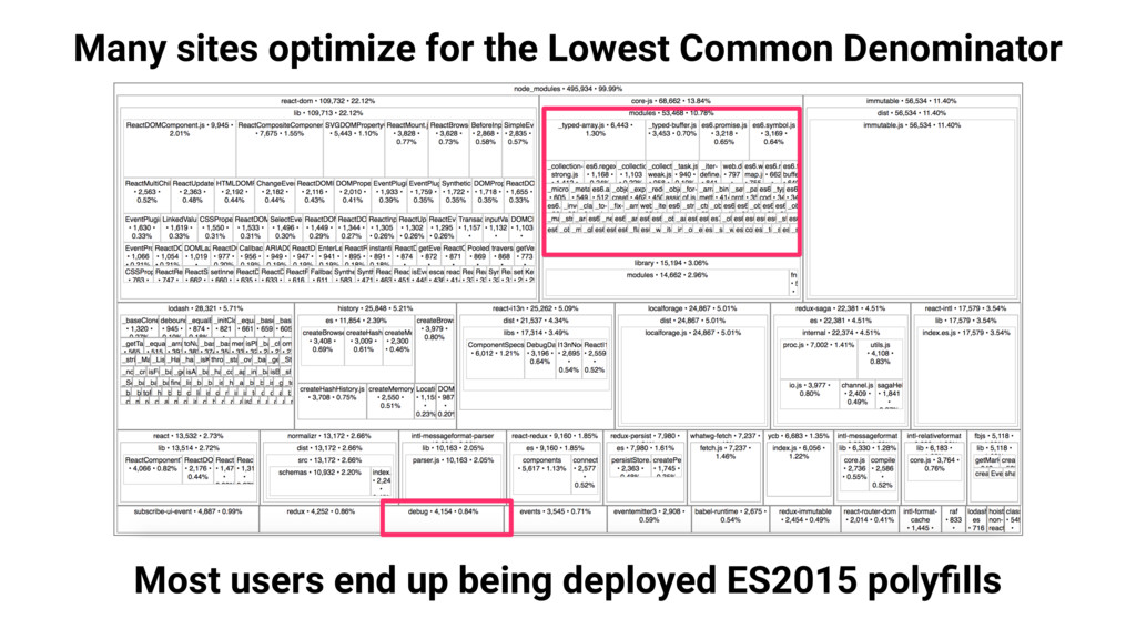 Many sites optimize for the Lowest Common Denom...