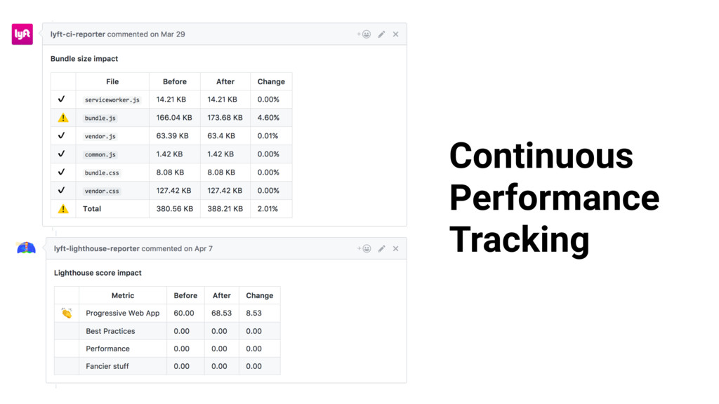 Continuous Performance Tracking