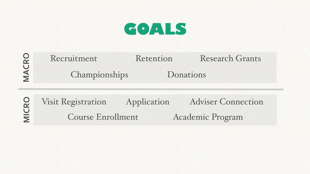 GOALS Donations Recruitment Retention Research ...