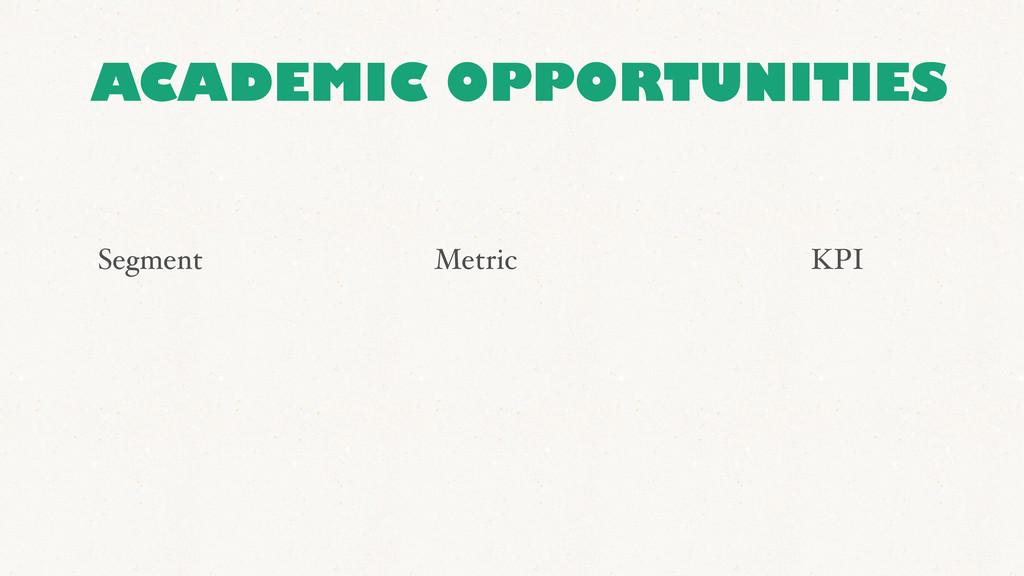 Segment Metric KPI ACADEMIC OPPORTUNITIES