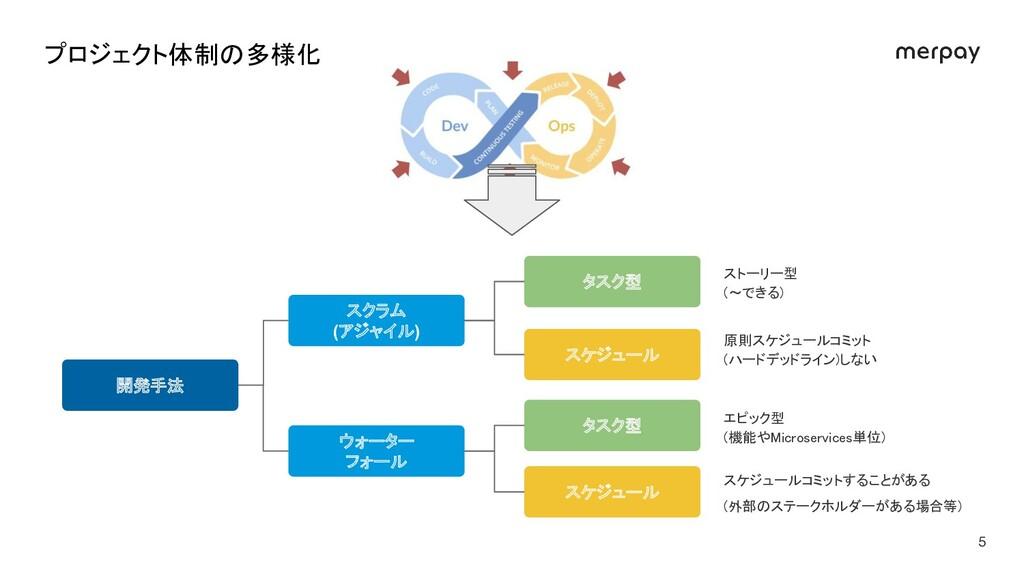 開発手法 スクラム (アジャイル) ウォーター フォール タスク型 スケジュール タスク型 ...