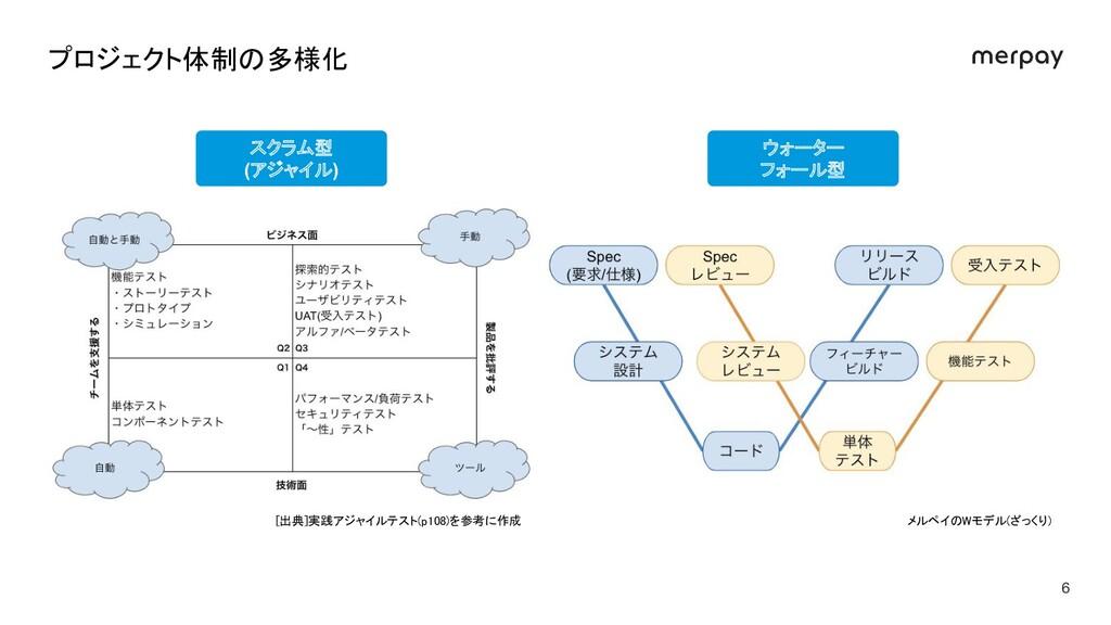 スクラム型 (アジャイル) ウォーター フォール型 6 プロジェクト体制の多様化 [出典]実...
