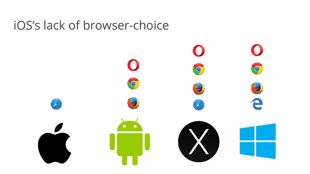 iOS's lack of browser-choice